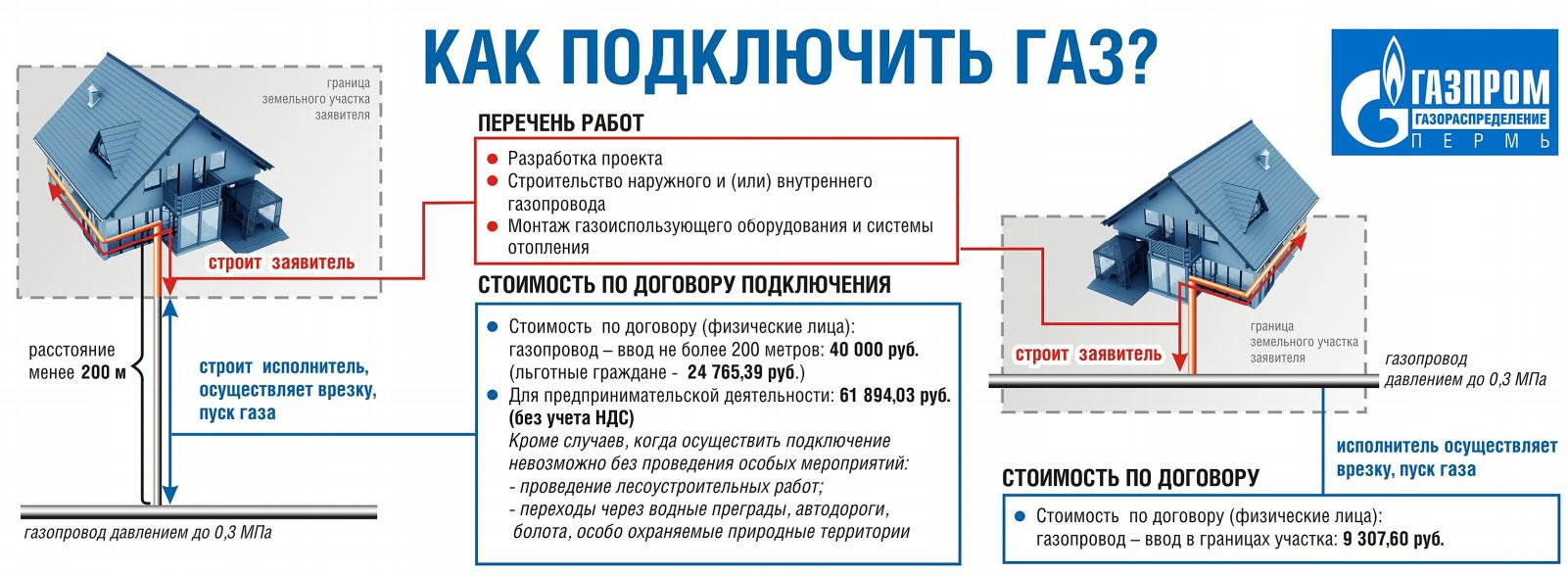 Газификация частного дома в Пермском крае
