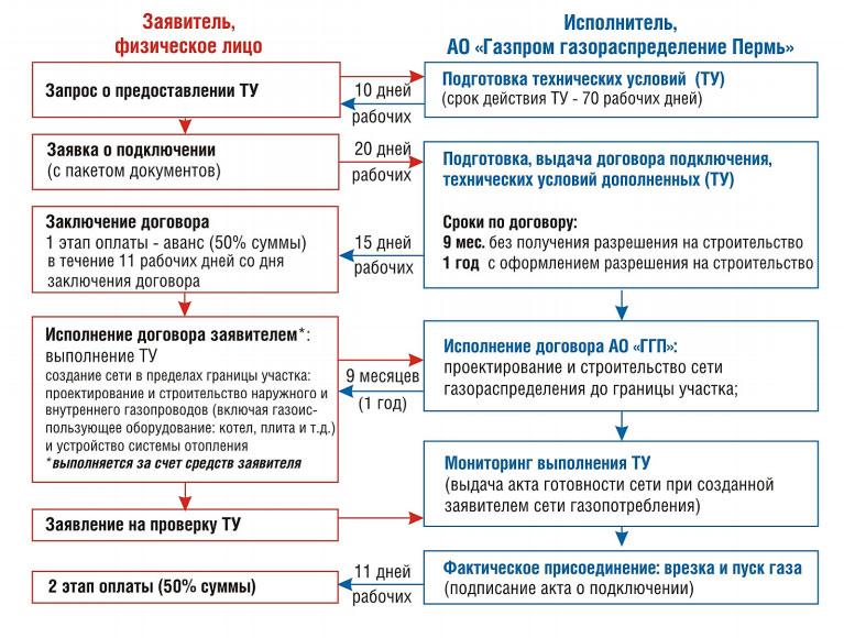 Порядок обращений в ГАЗПРОМ Пермь