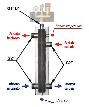 Гидравлическая стрелка HW 80/125
