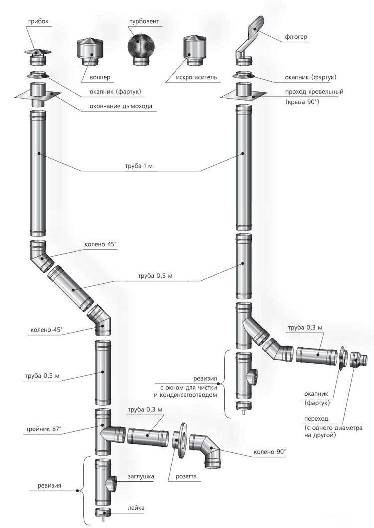 Конструкция дымохода для газовых котлов проходка дымохода силиконовая
