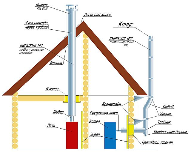 Схема-дымохода для твердотопливного котла