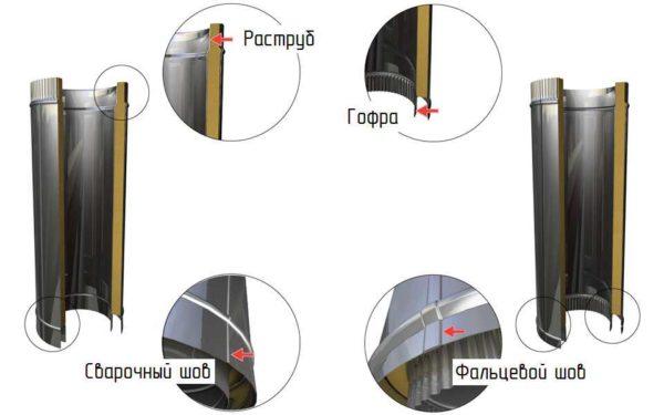 dymohod-dla-gazovogo-kotla-9-600x375