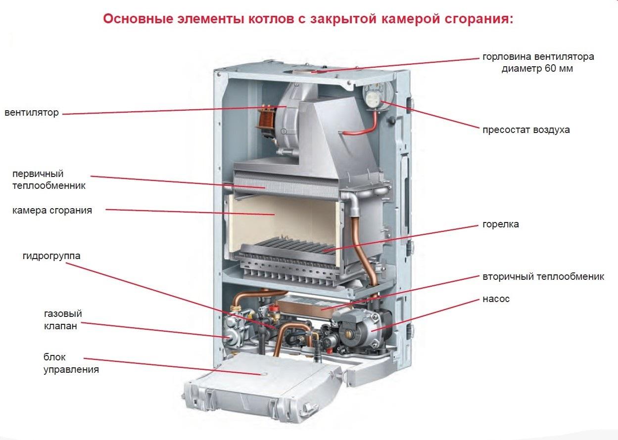 Отопление дома газовыми теплообменниками подбор теплообменника циркуляционного насоса