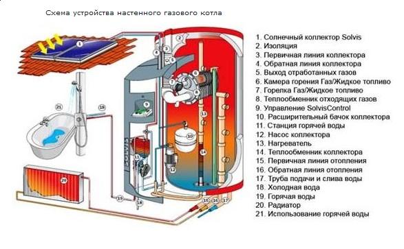 gazotoplenie1-2-—-1
