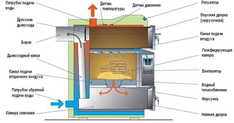 Схема устройства котла, в разрезе