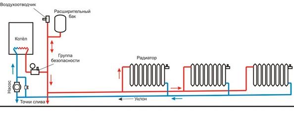 Типовые схемы систем отопления